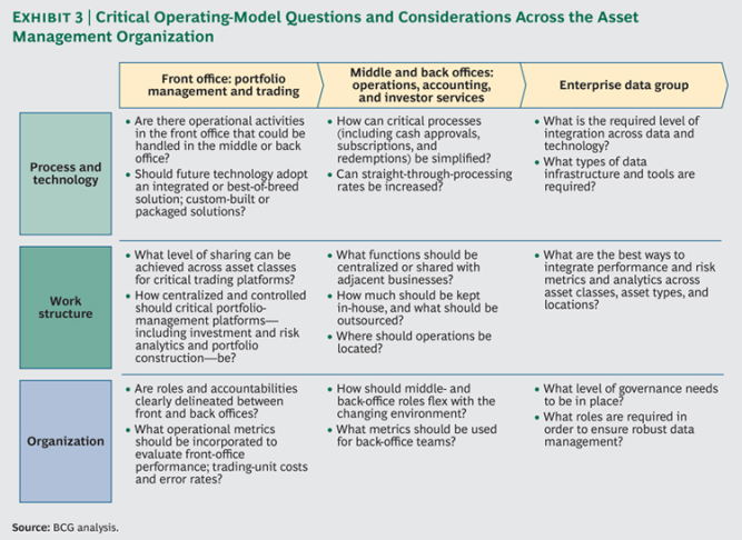 BCG operating model asset mgt