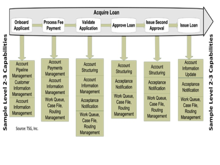 Capability Chain A Combination Of Value Chain And Capability Map Ashridge On Operating Models