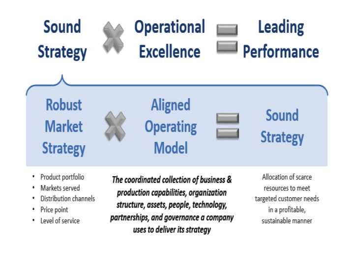 From strategy to success the role of operating models ashridge on slide1 accmission Image collections