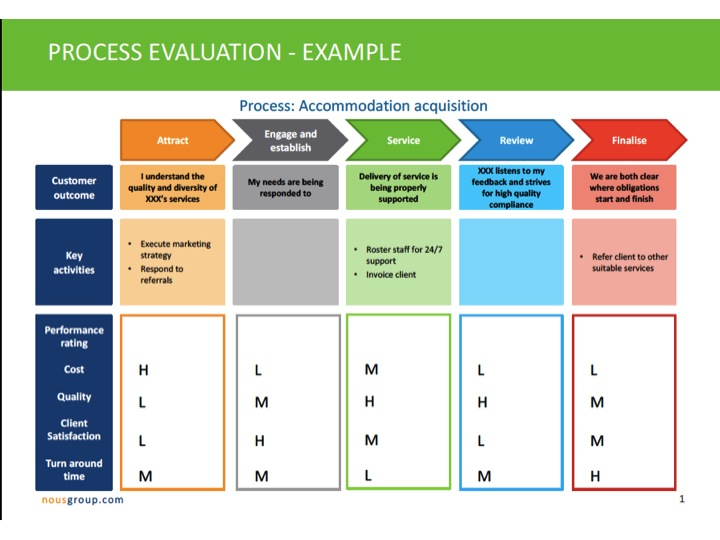 Process Evaluation Grid Ashridge On Operating Models