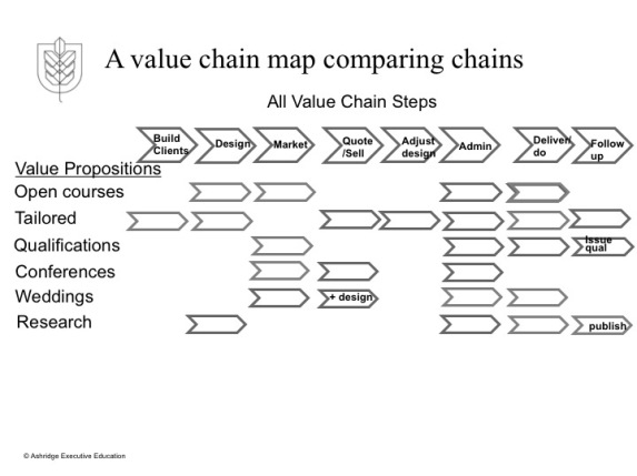 a value chain map comparing chains