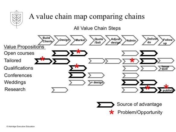 a value chain map